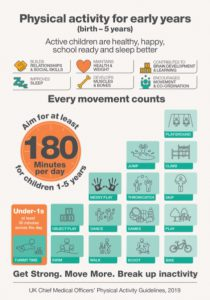 Physical activity for early years poster