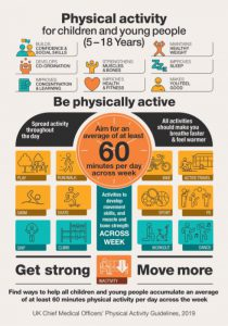 Physical activity for children and young people poster