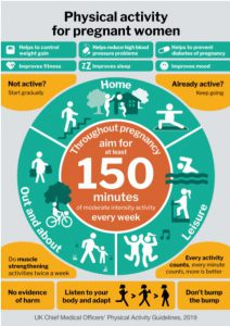 Physical activity for pregnant women poster