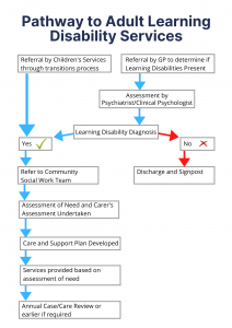 Pathway to ALD Services